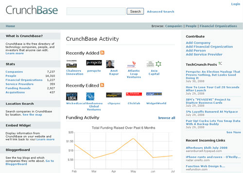 Site Crunchbase Com Data Design