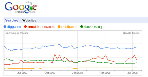 Google Search Insights: A Look At Social Media Trends