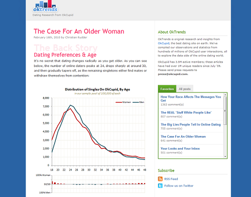 dating sites with real women