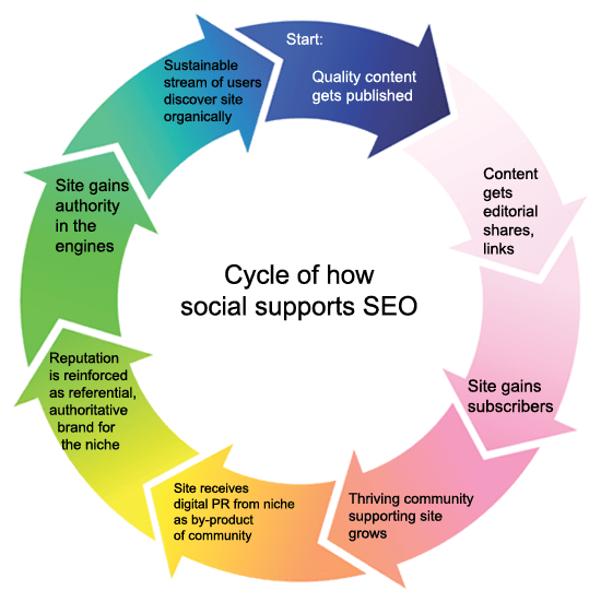 social-seo-cycle